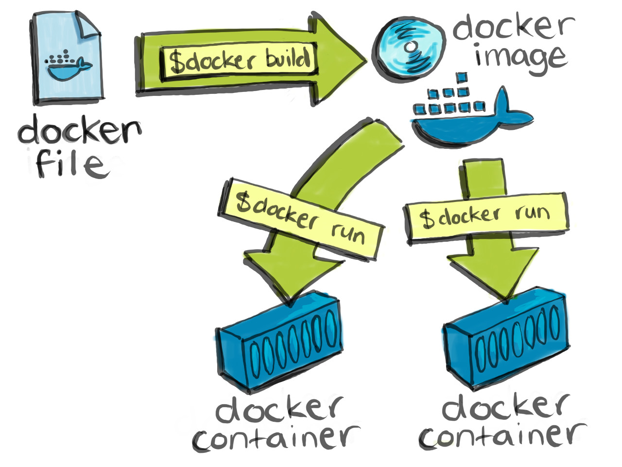 Getting started with Docker - images and containers